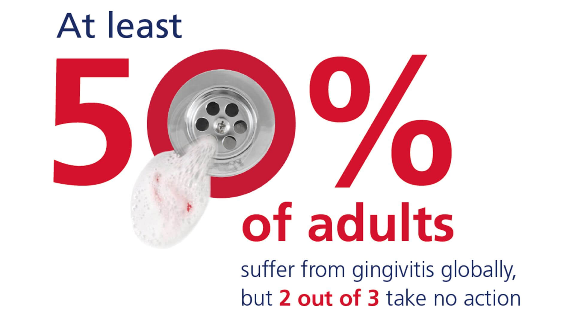 At least 50% of adults suffer from gingivitis globally, but 2 out of 3 take no action